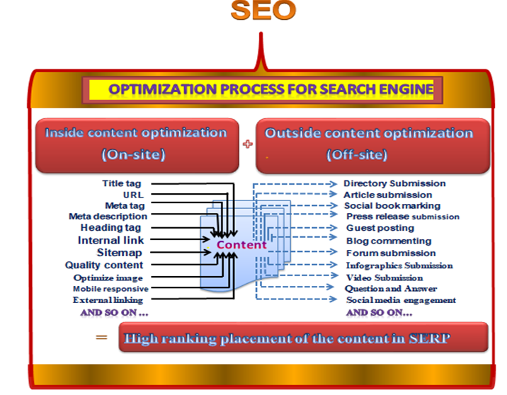 content optimization for SEO-webseosolver
