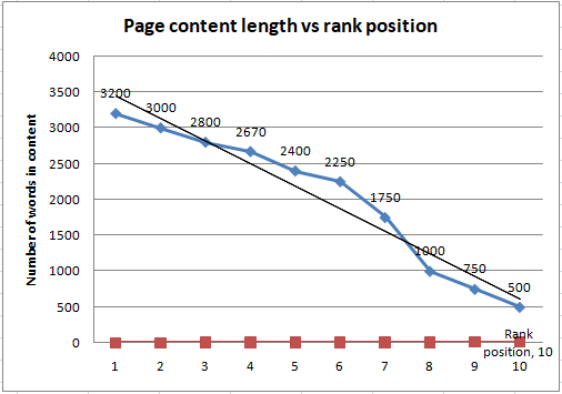 Content length vs ranking